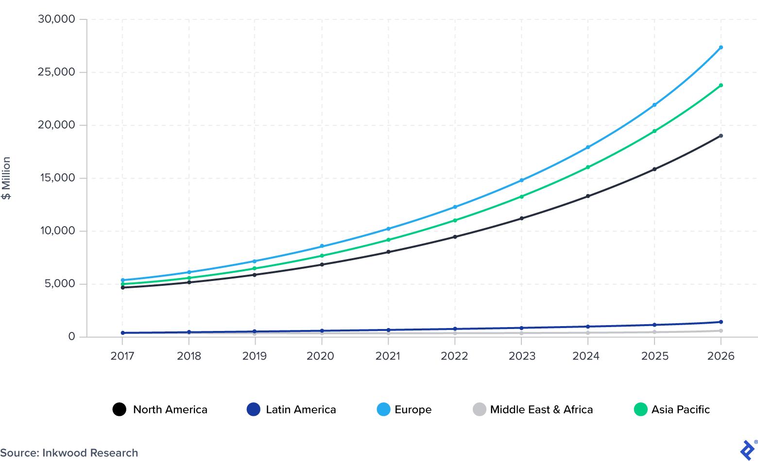 Advanced Driver Assistance System (ADAS) Global Market Size: 2017-2026
