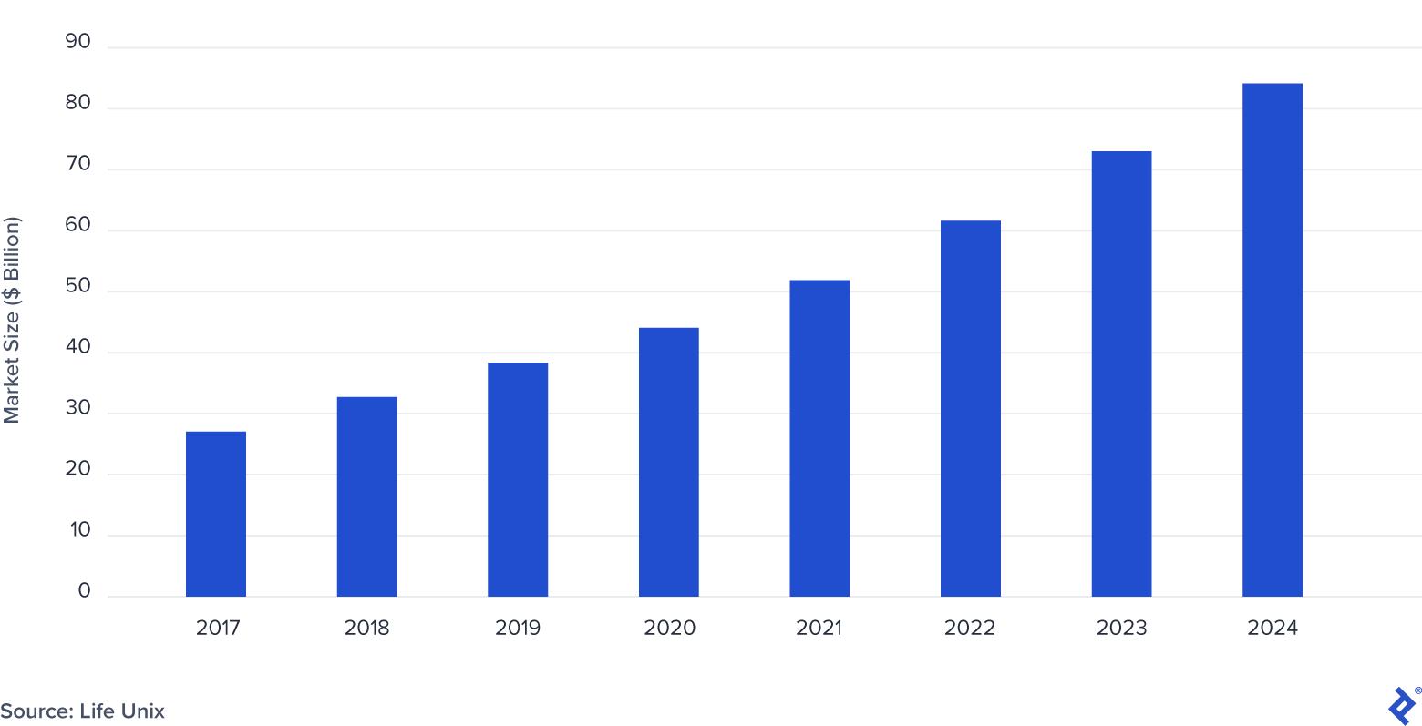 Automotive Vehicle-to-Everything Market Size: 2017-2024