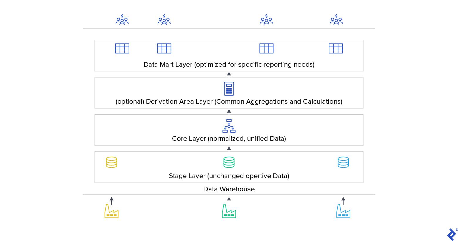 Common data warehouse layers