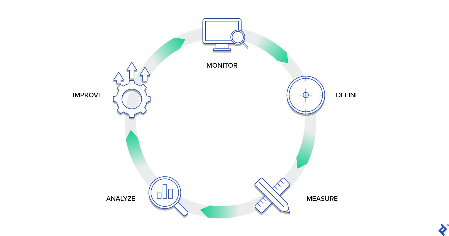 Data quality circuit loop