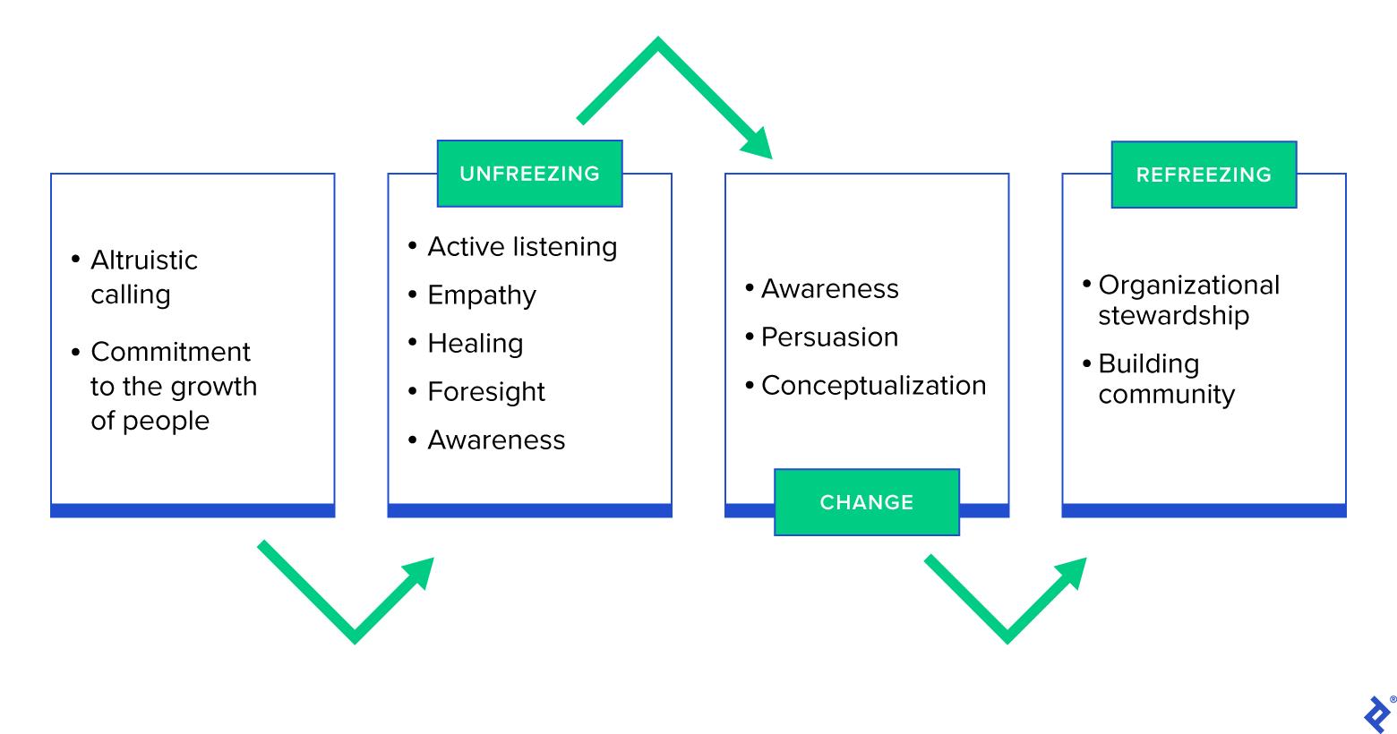 Servant leadership framework for organizational change