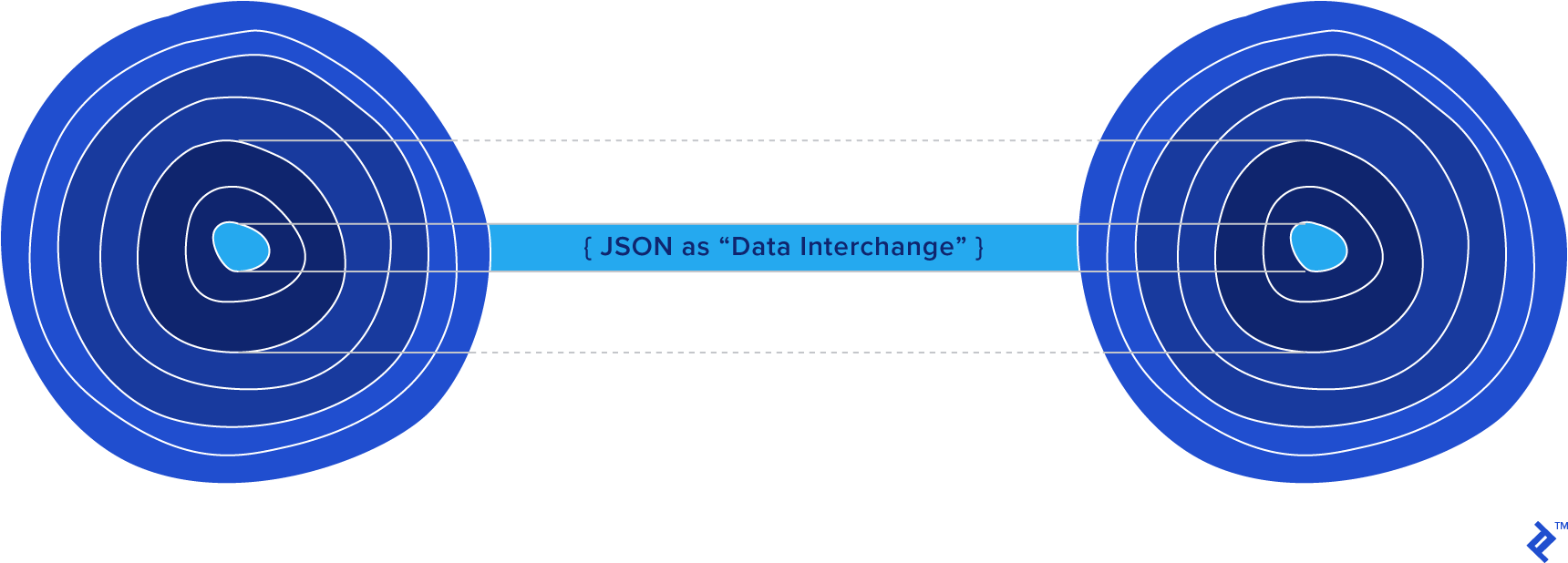"""JSON data interchange visualized between two applications, each represented as a layered """"onion"""""""
