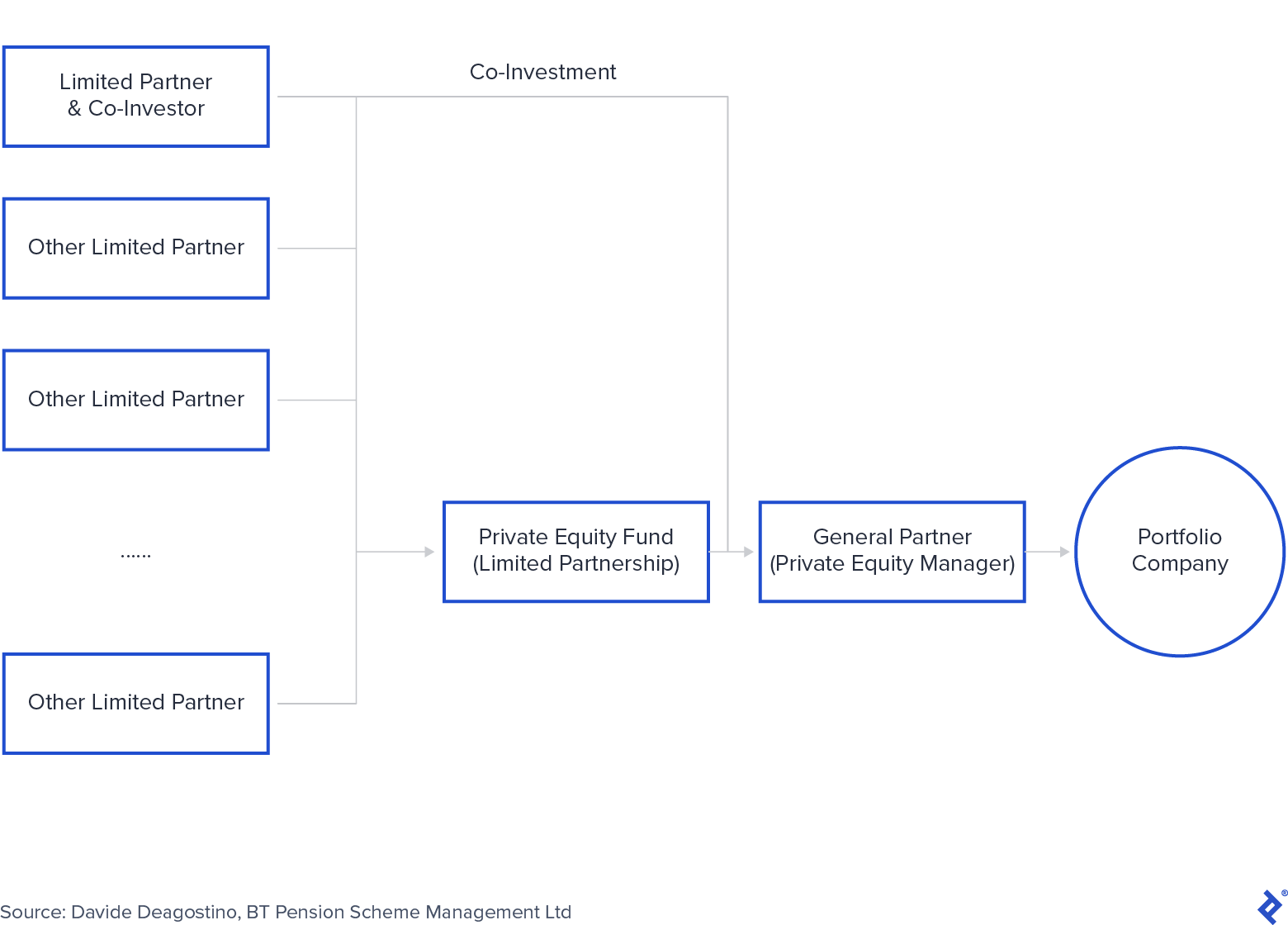 Co-investments as an LP Magnet