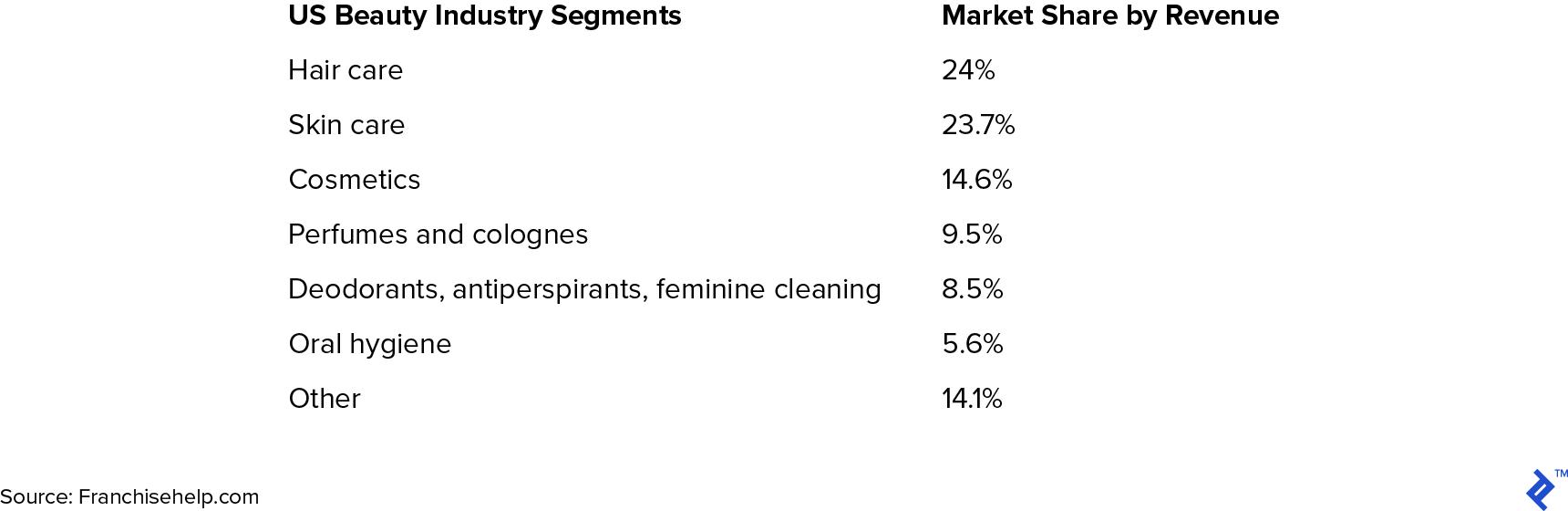 US beauty industry segments by revenue.