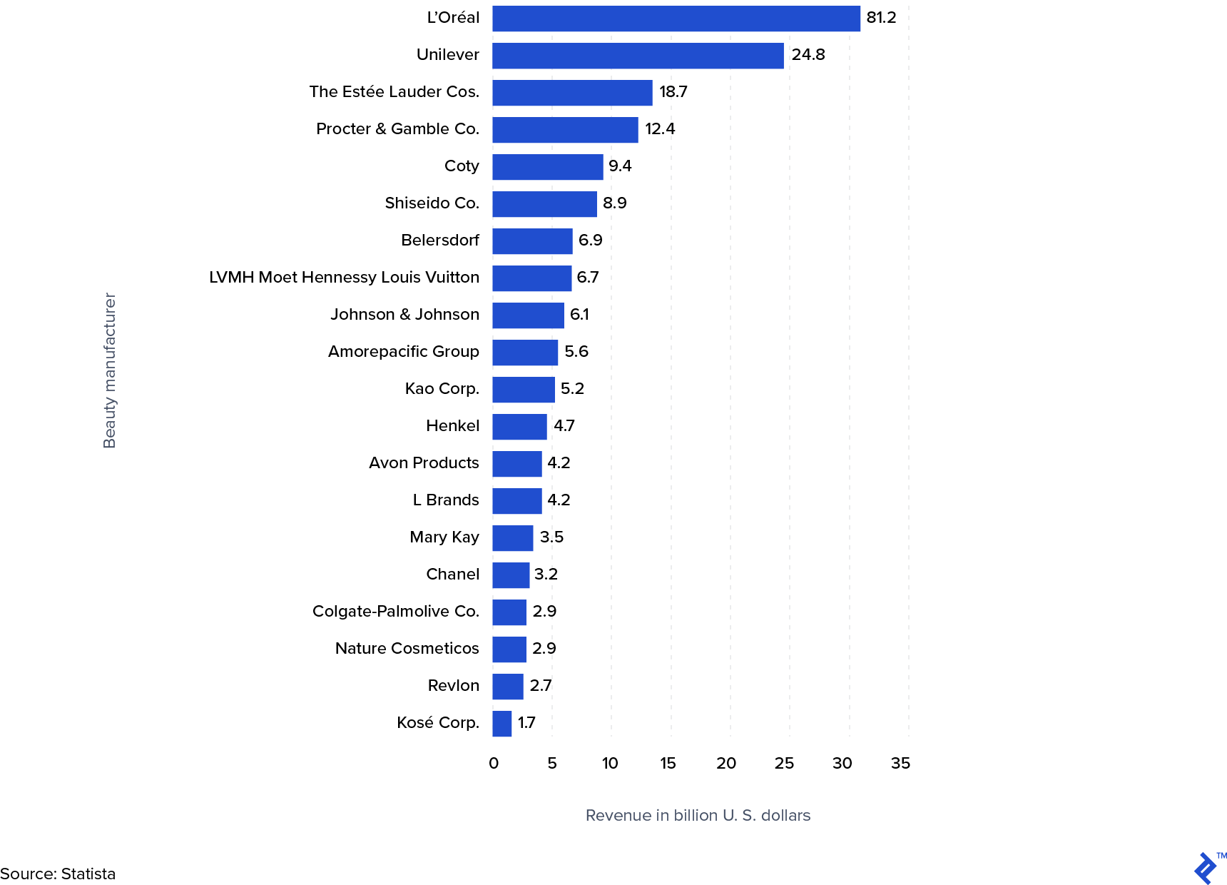 Revenue of the leading 20 beautify manufacturers worldwide in 2018 (US $ billions).