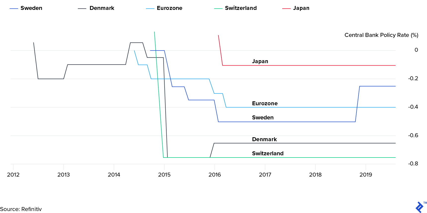 History of central base bank rates for negative interest rate nations from 2012 through 2019.