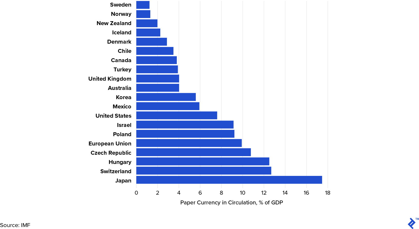 Percentage usage of paper money in major economies (2017).