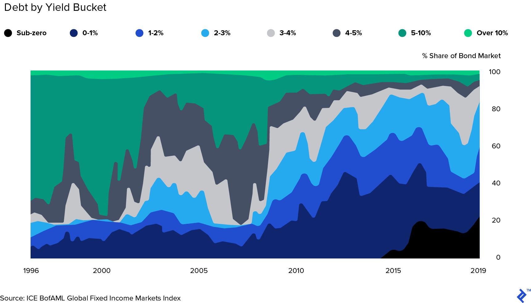 Share of global bond market by yield bucket (1996 - 2019)