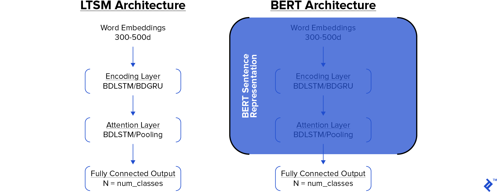 BERT vs LSTM illustrated