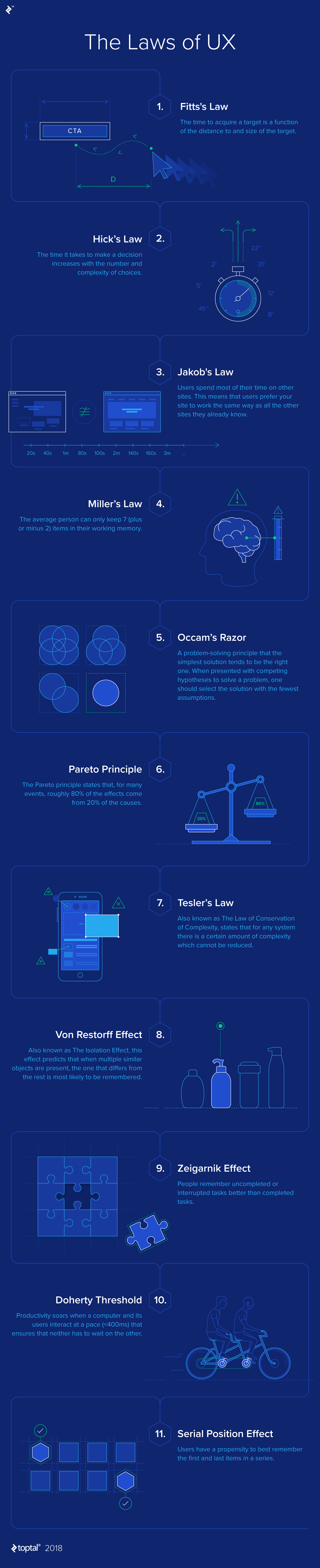 The Laws of UX infographic