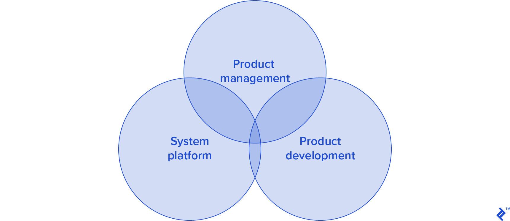 Platform-based software design methodology process groups
