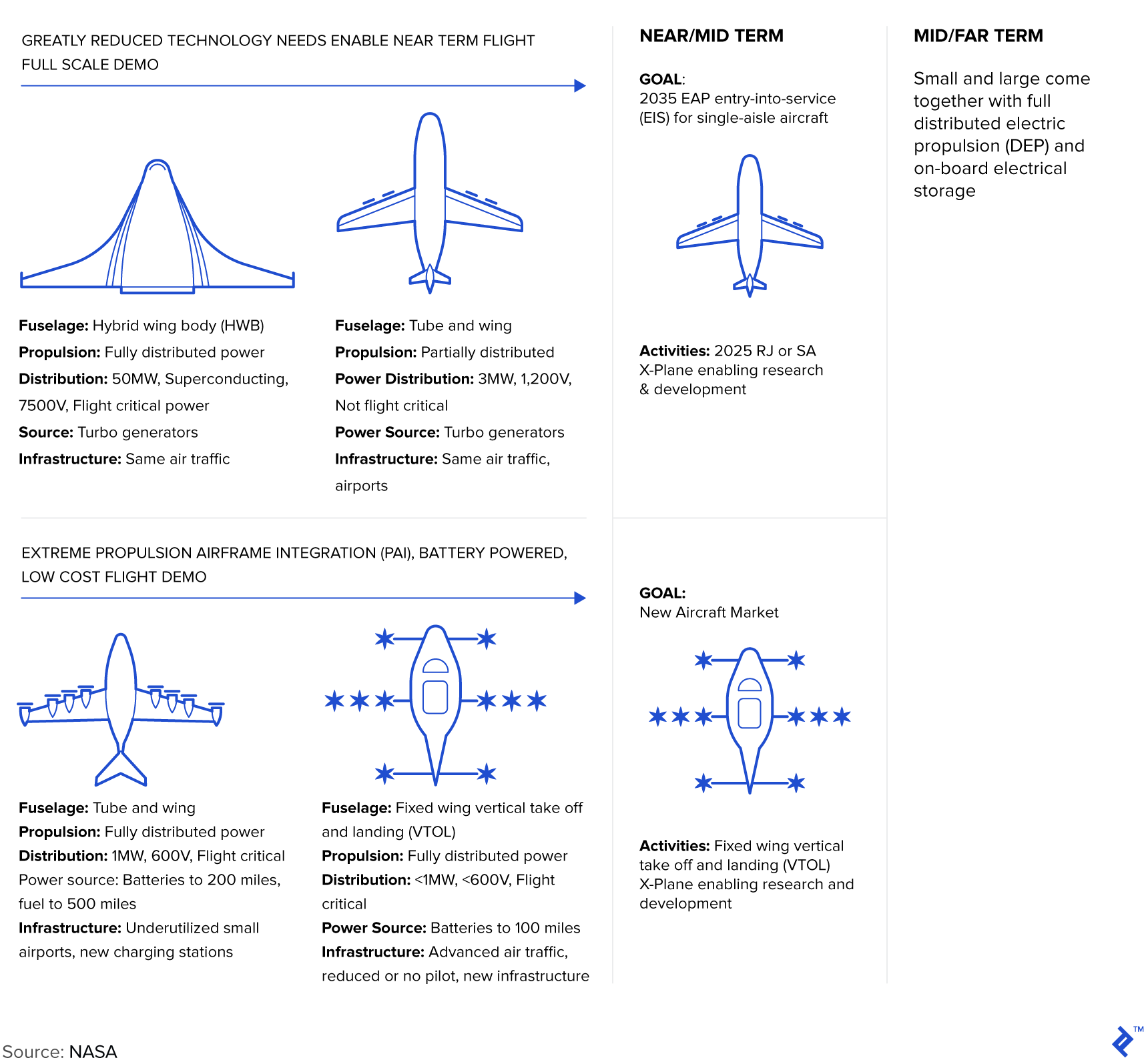 NASA's electrified aircraft propulsion (EAP) plan for larger aircraft.