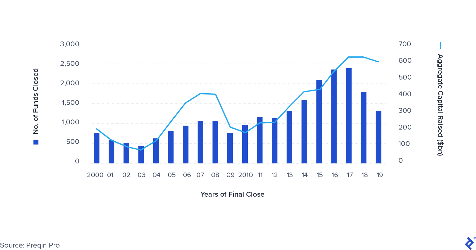 Global Private Equity Fundraising 2000-2019