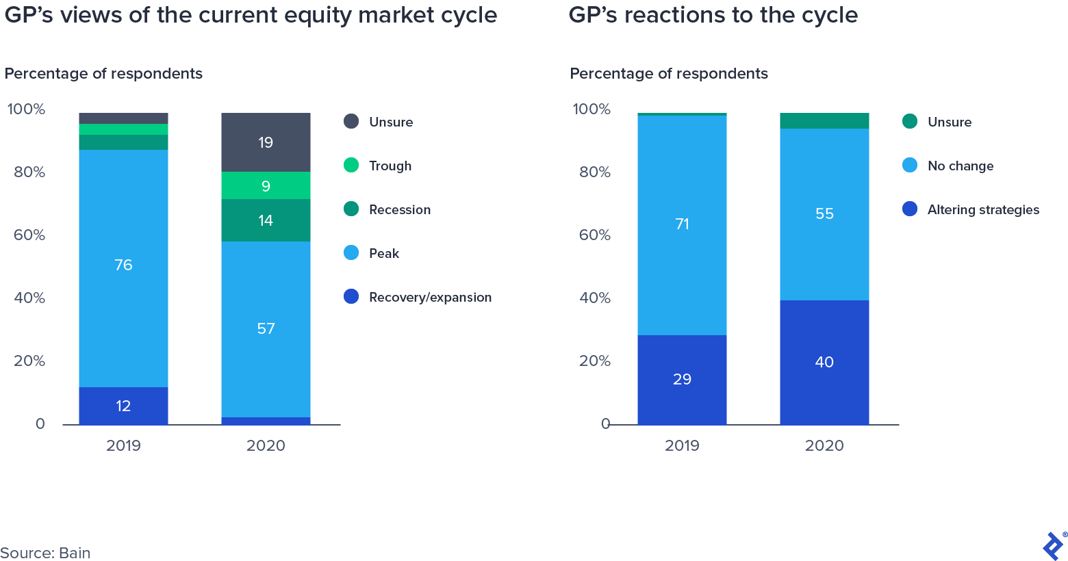 GP's Survey Responses on Equity Market Cycle