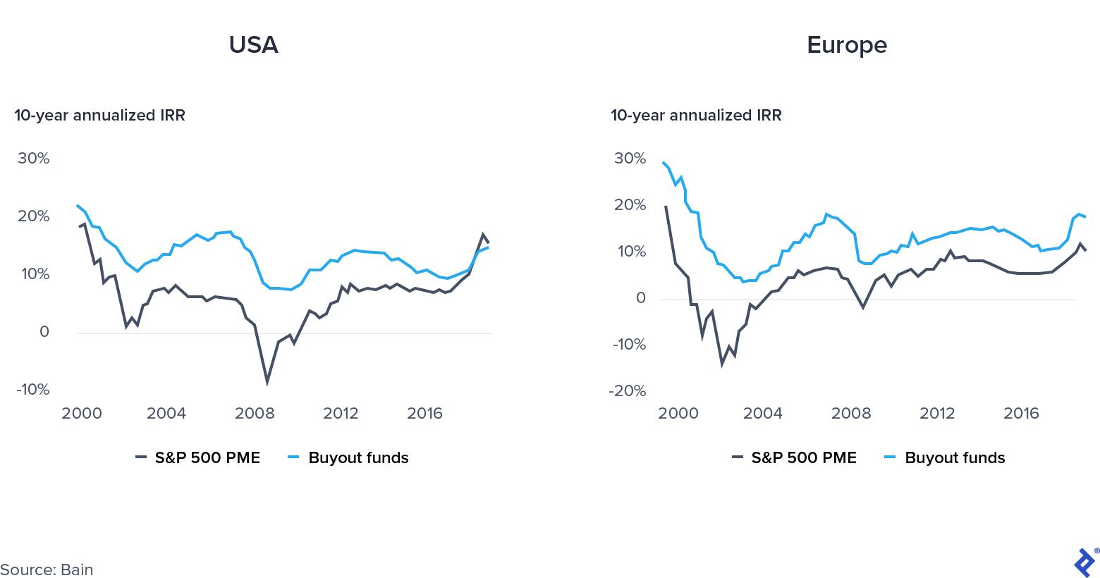 Public vs. Private Market Convergence