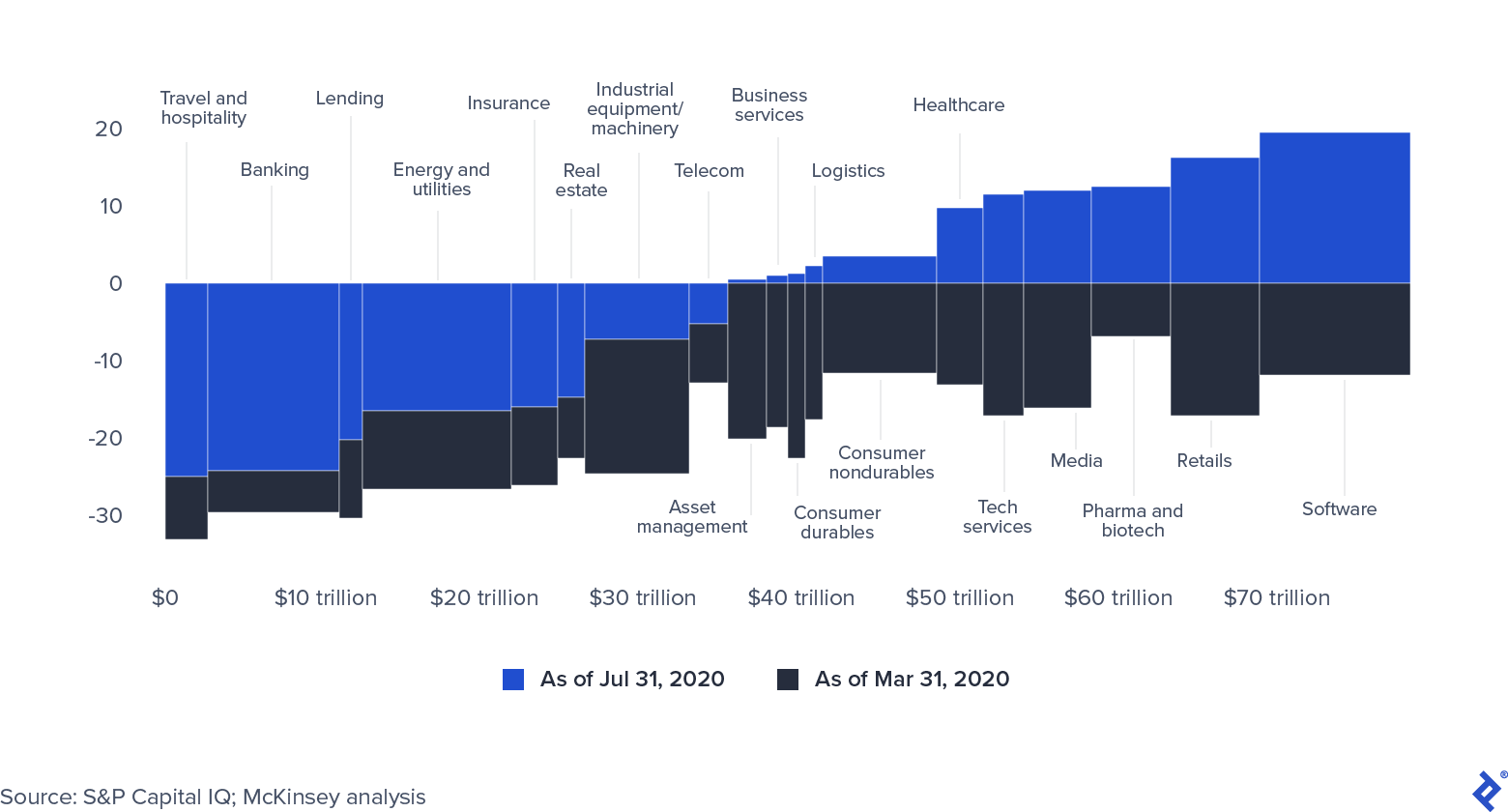 Global Market Capitalization by Sector