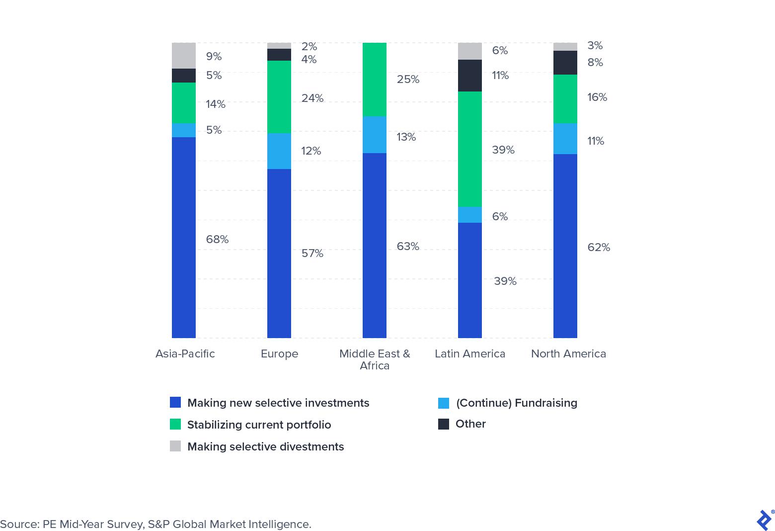 Investor Focus Survey Q3 2020