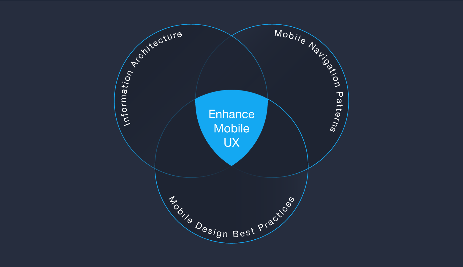 Information architecture and mobile navigation patterns enhance UX.