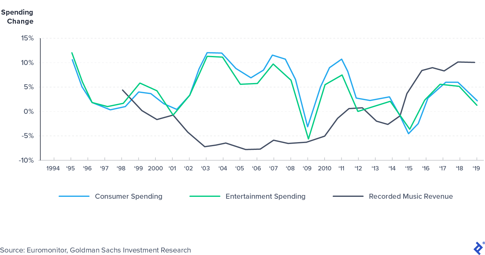 Recorded music spend has shown low correlation with personal consumer expenditures (PCE).