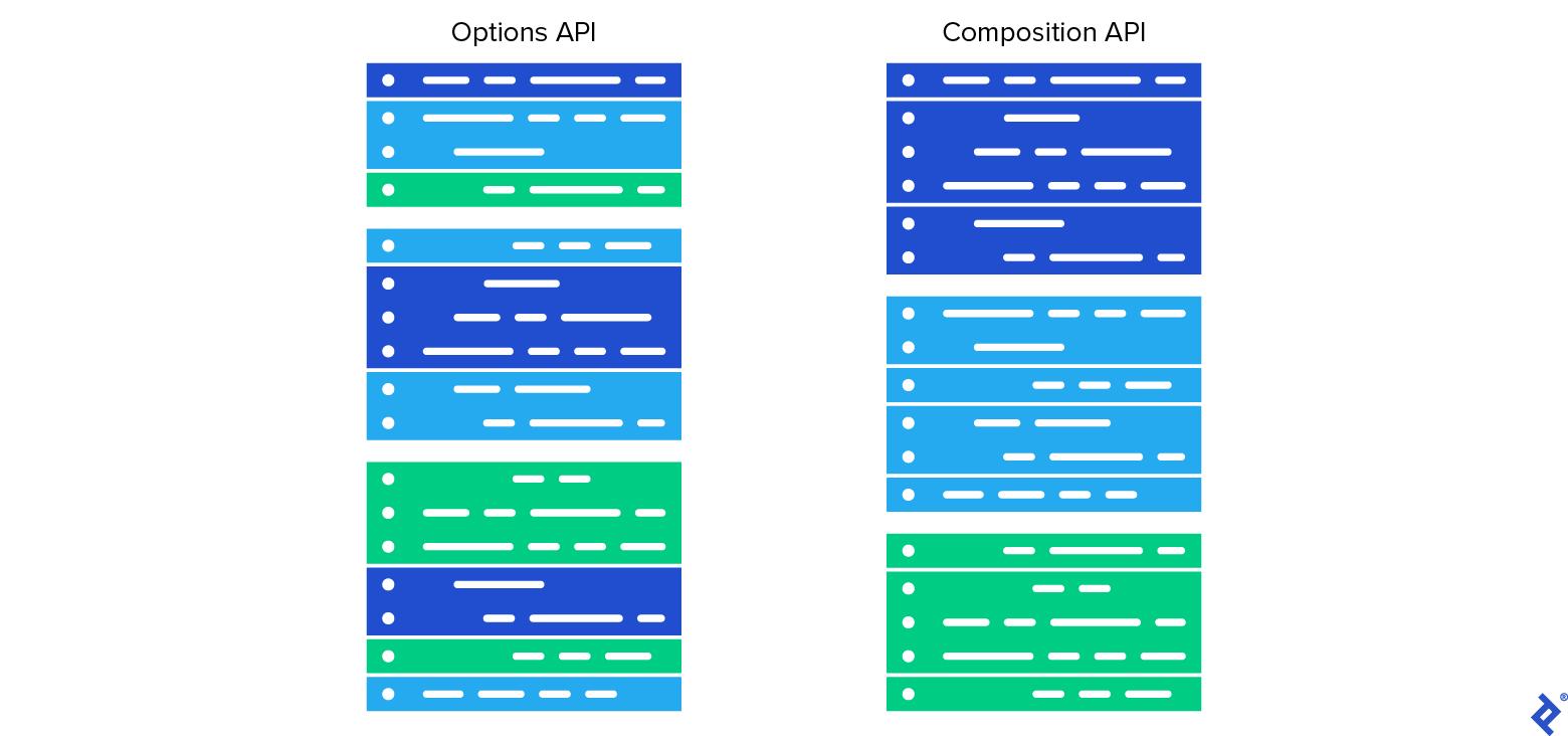 Comparison: Options API vs. Composition API.