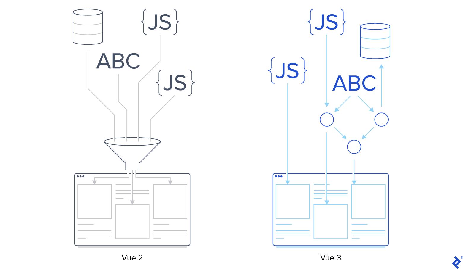 Vue 2 vs Vue 3 funnel comparison.