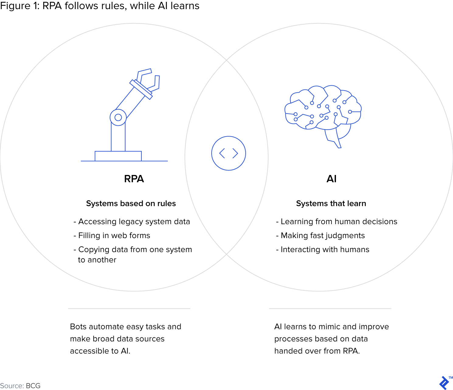 The Enterprise Starting Point: Data Science and Artificial