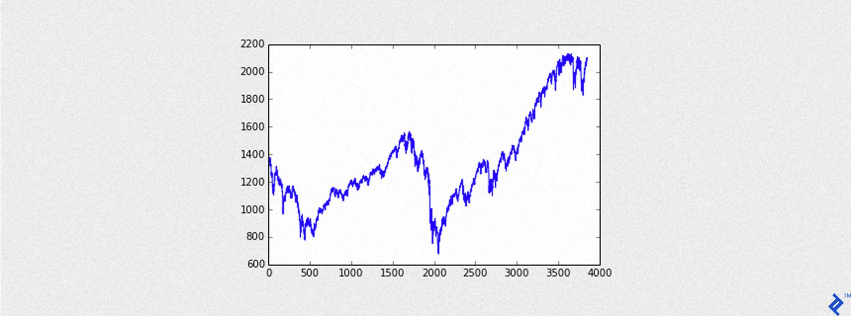 trading s&p 500 cfd best ecn stp forex broker