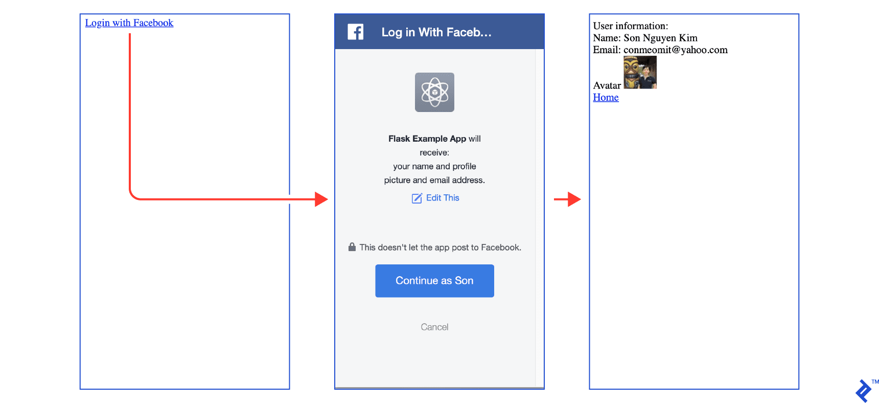 Login with Facebook process