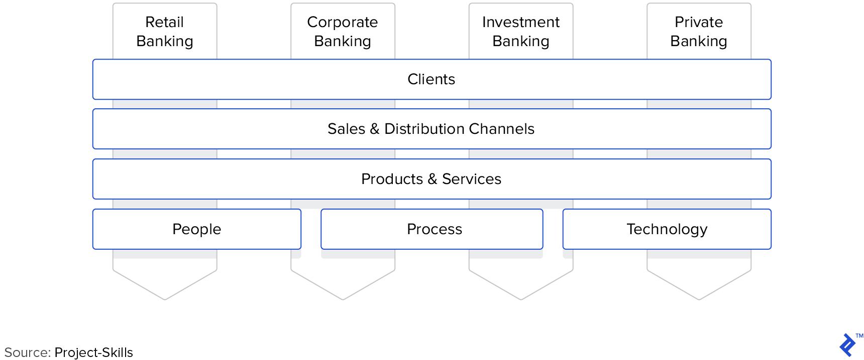 Silo approach toward organizational management in banking.