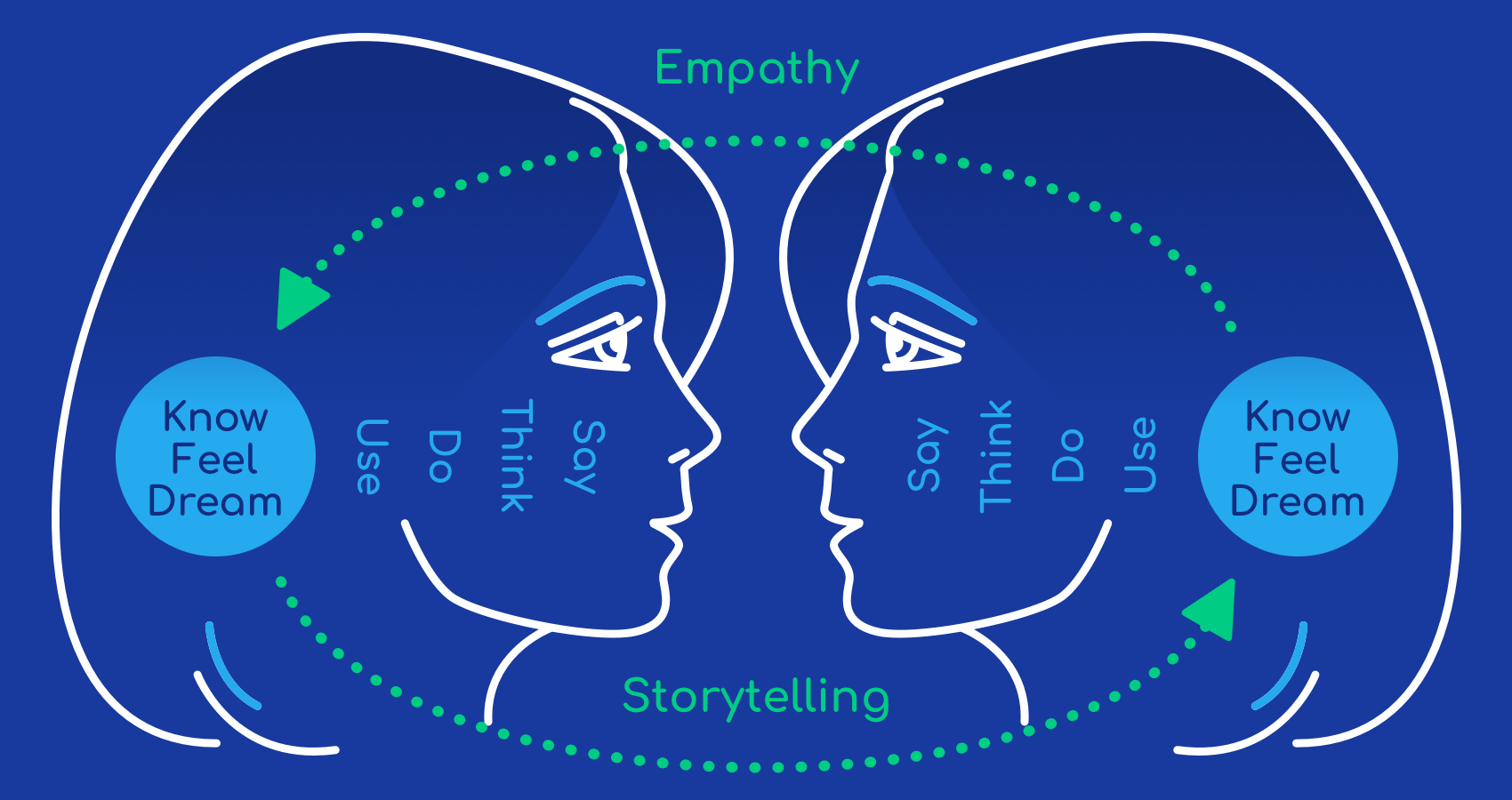 Storytelling is another powerful human element of the future of UX design.