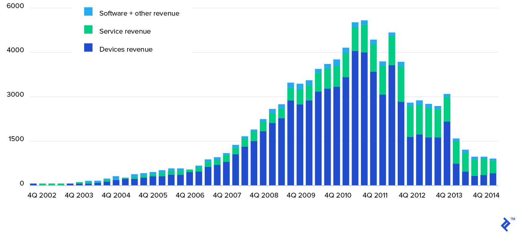 BlackBerry Revenues by Quarter and Source Up to 2015, $Million