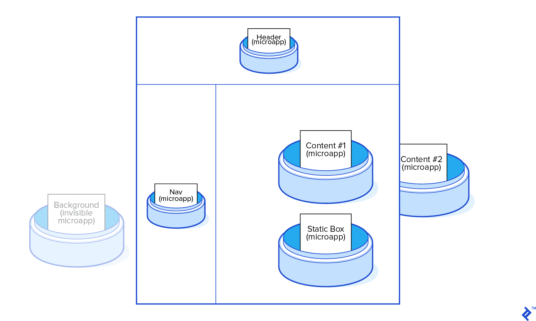 Overview illustration of an example micro frontend–based app as described above.