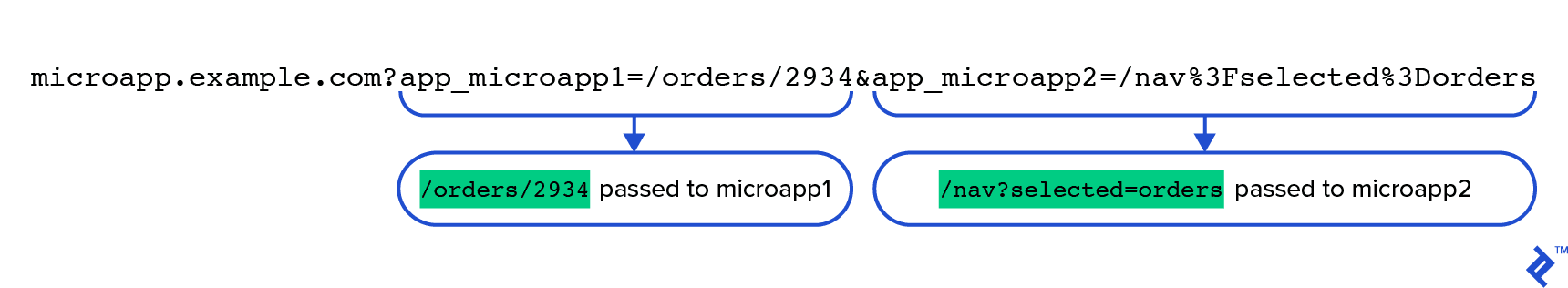 A composite URL representing a macroapp state. Its query string decodes to two separate (doubly encoded) query strings that are then to be passed to the microapps whose ids are specified as their keys.