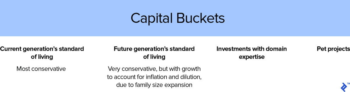 Capital Bucket Examples for Family Office Investments