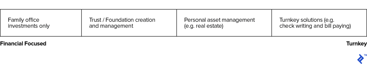 Examples of Solutions Provided by External Services Firms to Family Offices