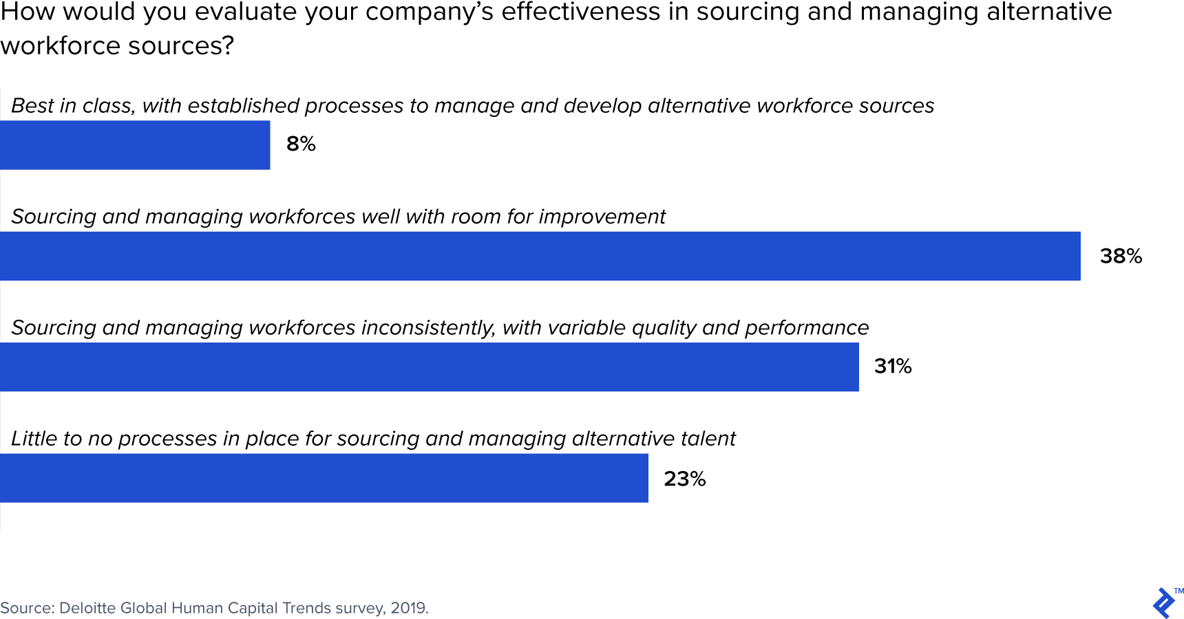 When it comes to managing a contingent workforce, most companies report unsatisfactory processes.
