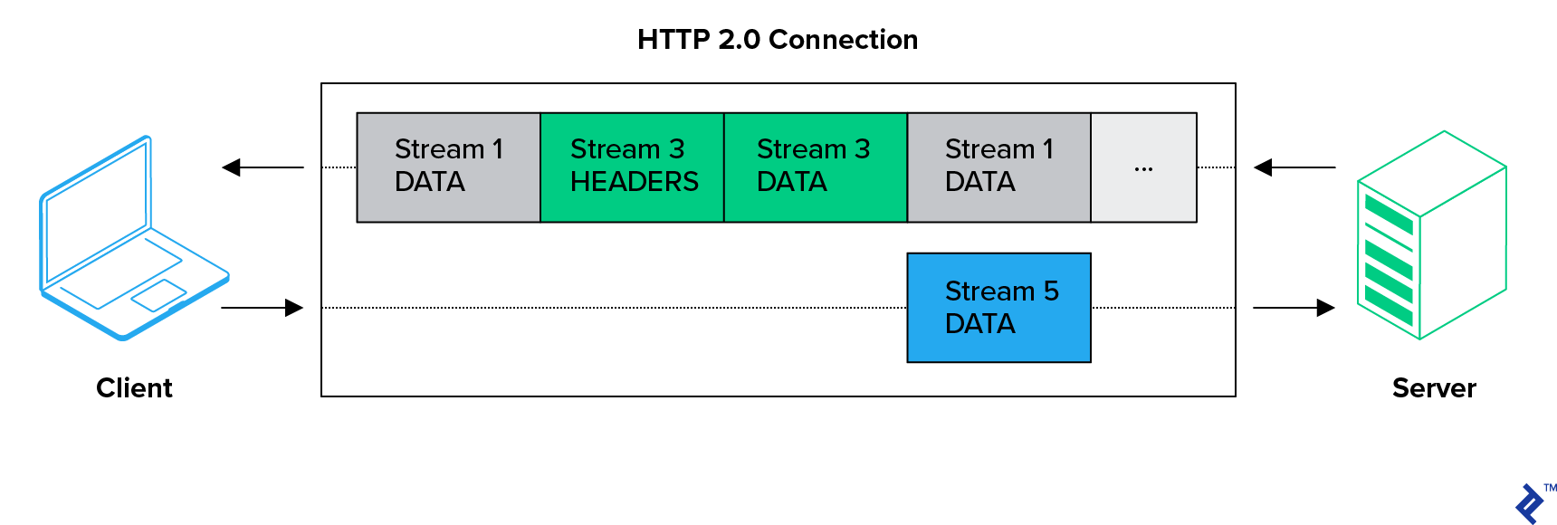 A client-server connection over HTTP 2.0.  The client is sending data over stream 5 simultaneously as the server sends, in this order, stream 1 data, stream 3 headers, stream 3 data, stream 1 data, and more.