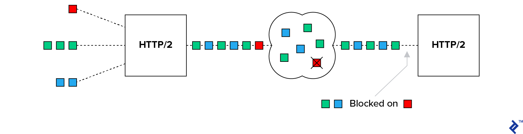 TCP HOL blocking over an HTTP/2 connection. One red and several green and blue packets are being sent, but the one red packet is lost, causing blockage for the green and blue packets.