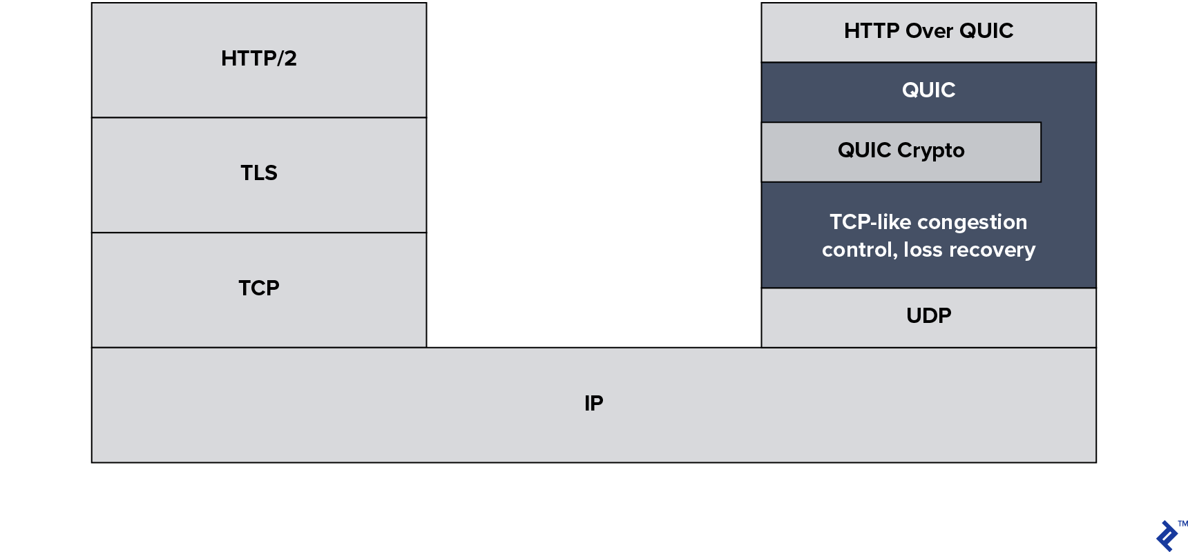 "QUIC OSI model, showing IP as a base, with two stacks built on top of it.  The left-hand HTTP protocol stack adds TCP, TLS, and HTTP/2 on top of IP.  The right-hand HTTP protocol stack adds UDP, a special block, and ""HTTP over QUIC"" on top of IP.  The special block contains QUIC and TCP-like congestion control and loss recovery, and within it, a separate block for QUIC crypto."