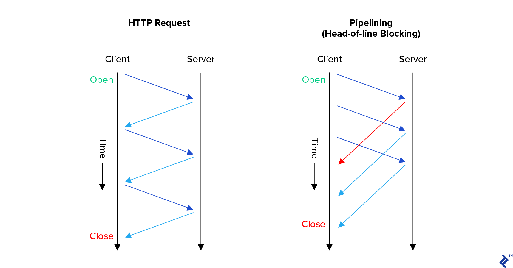 HTTP/1.1 pipelining compared with a regular HTTP request. The regular request has three request-response round trips done entirely in serial. The pipelining method is somewhat faster overall, in that the client sends three requests in a row without waiting for a response between them. But it still suffers from the head-of-line blocking problem, because responses must be sent in order.