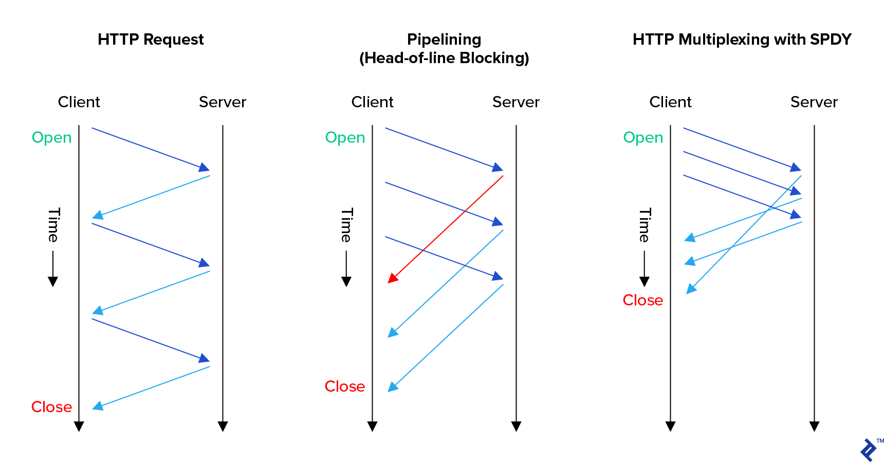 HTTP/2 multiplexing with SPDY, compared with plain and pipeline-enabled HTTP/1.1 as described in the previous image. Multiplexing shows the client's requests being sent faster, and its first request having its corresponding response sent after the responses for its second and third requests. Overall, the total communication time is thus significantly shorter.