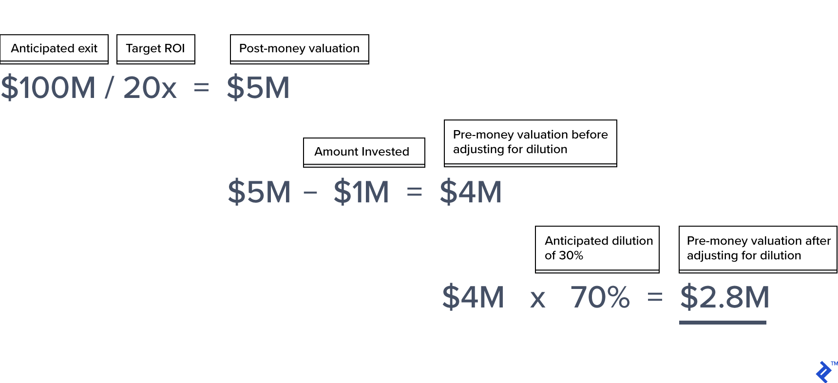 The Venture Capital Valuation Method