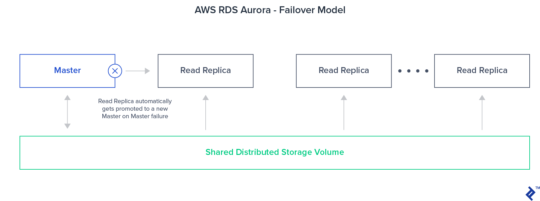 Automatic Amazon Aurora instance failover model