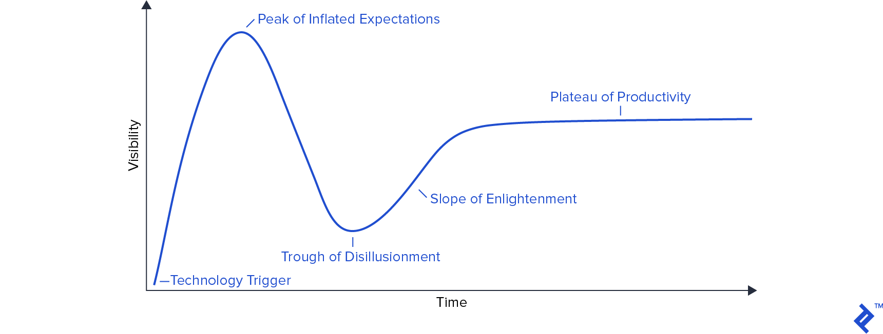 IT influencer Gartner Hype Cycle