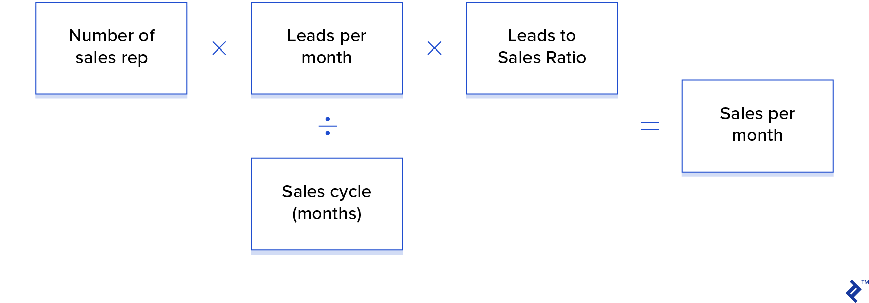 Example of a Two-staged Acquisition Process