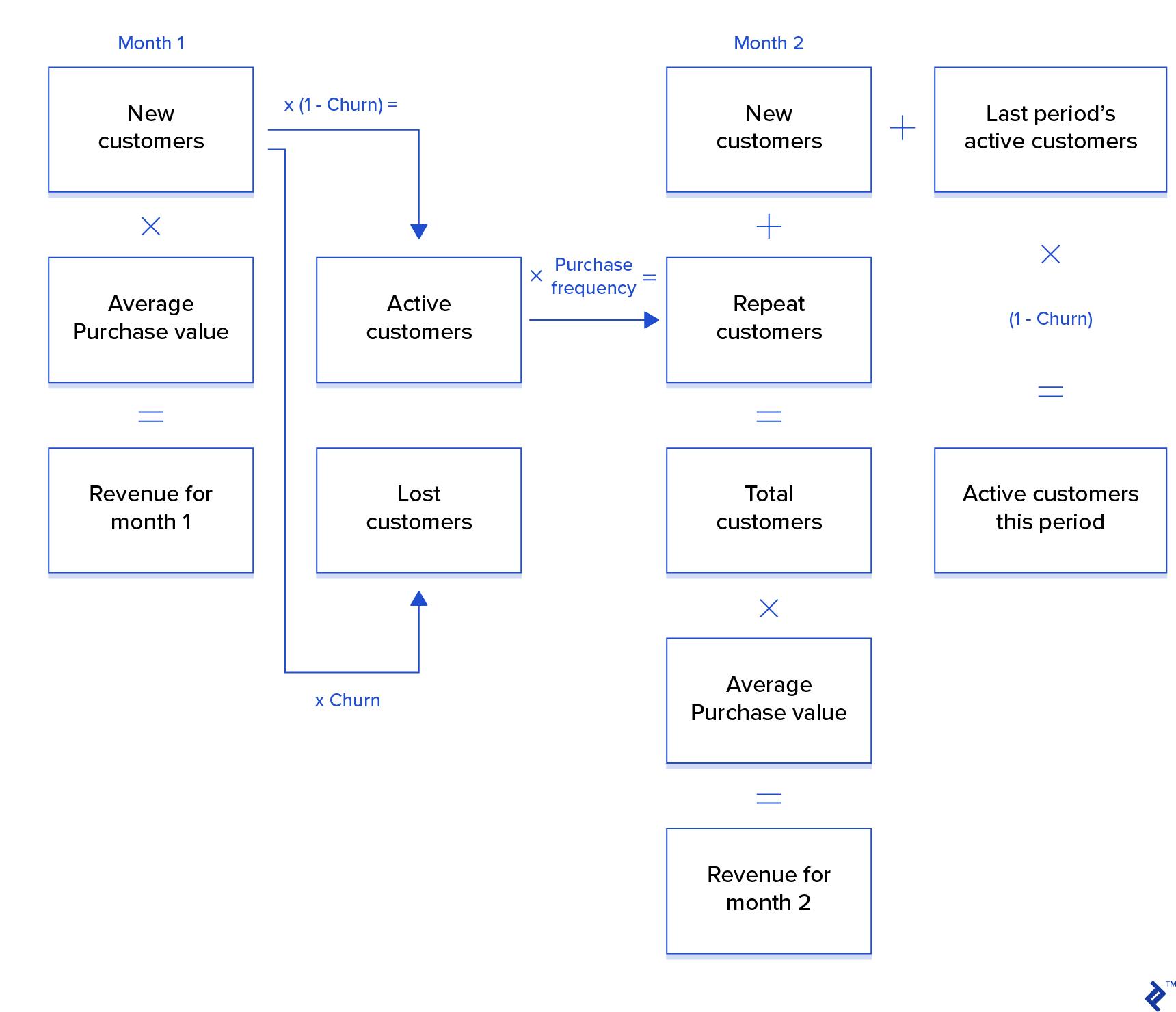 Steps for Calculating Customer Lifetime Value (LTV)