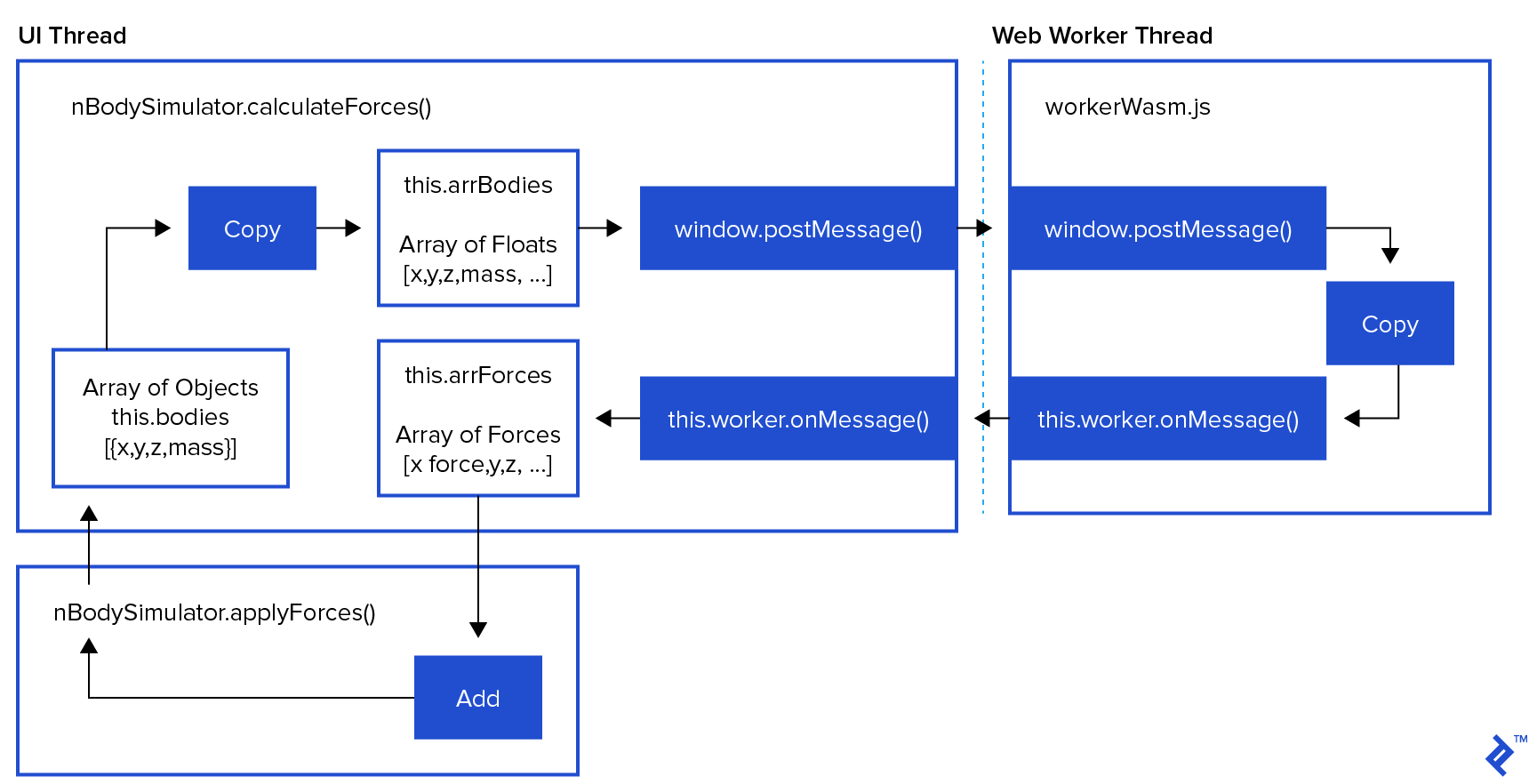 Moving data in/out of the web worker