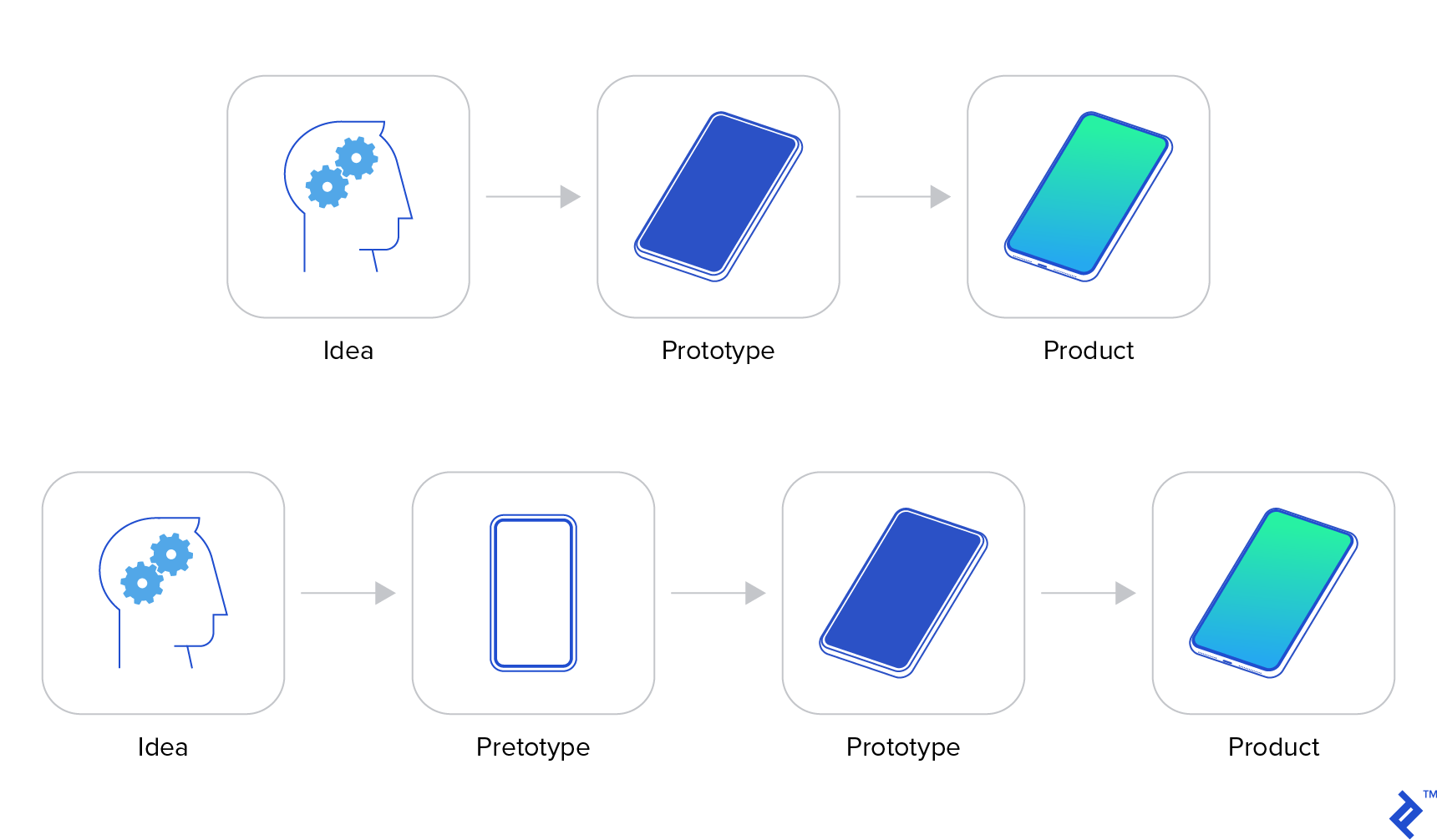 Differences between a pretotype and prototype