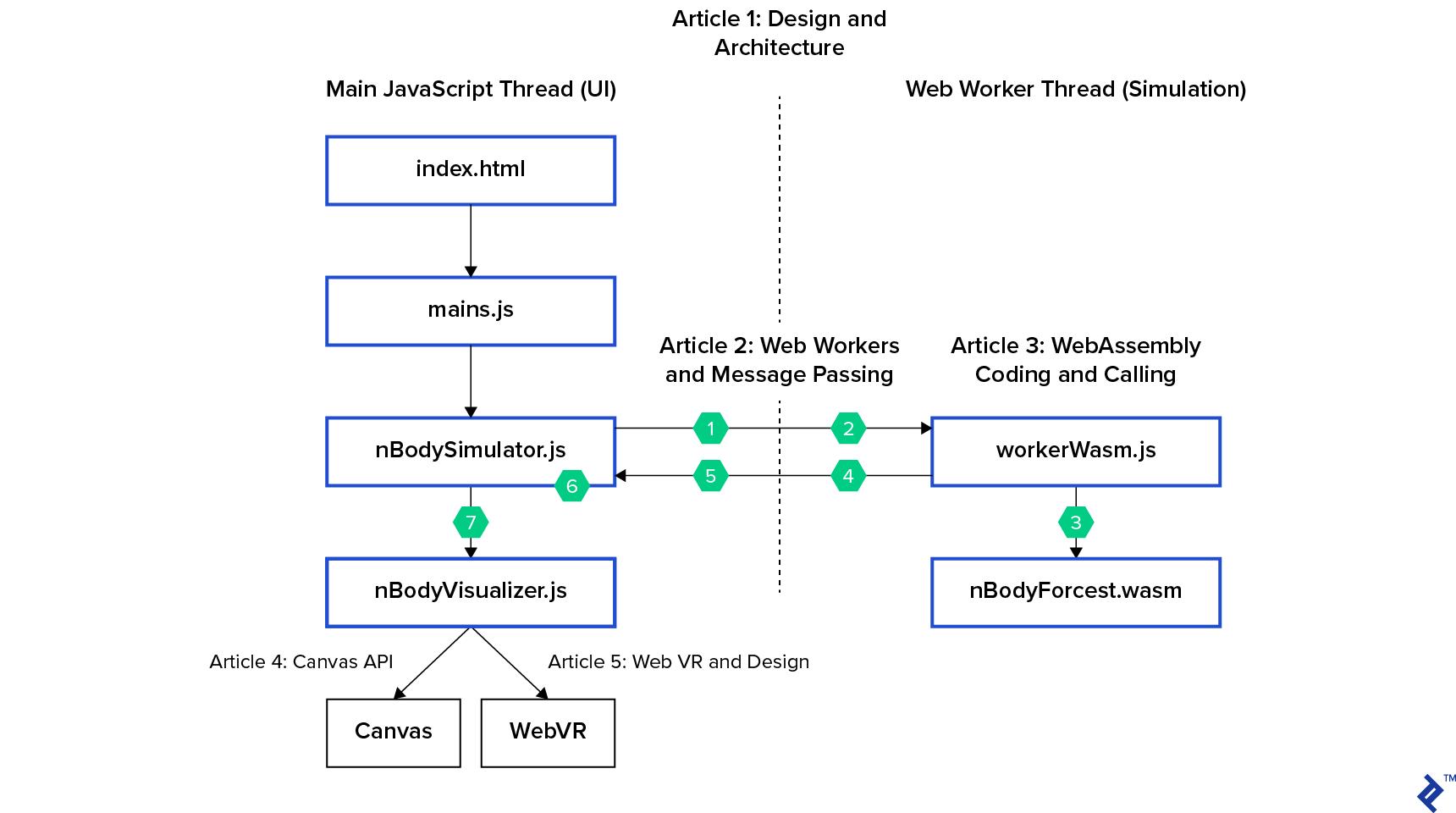 Simulation's architecture diagram