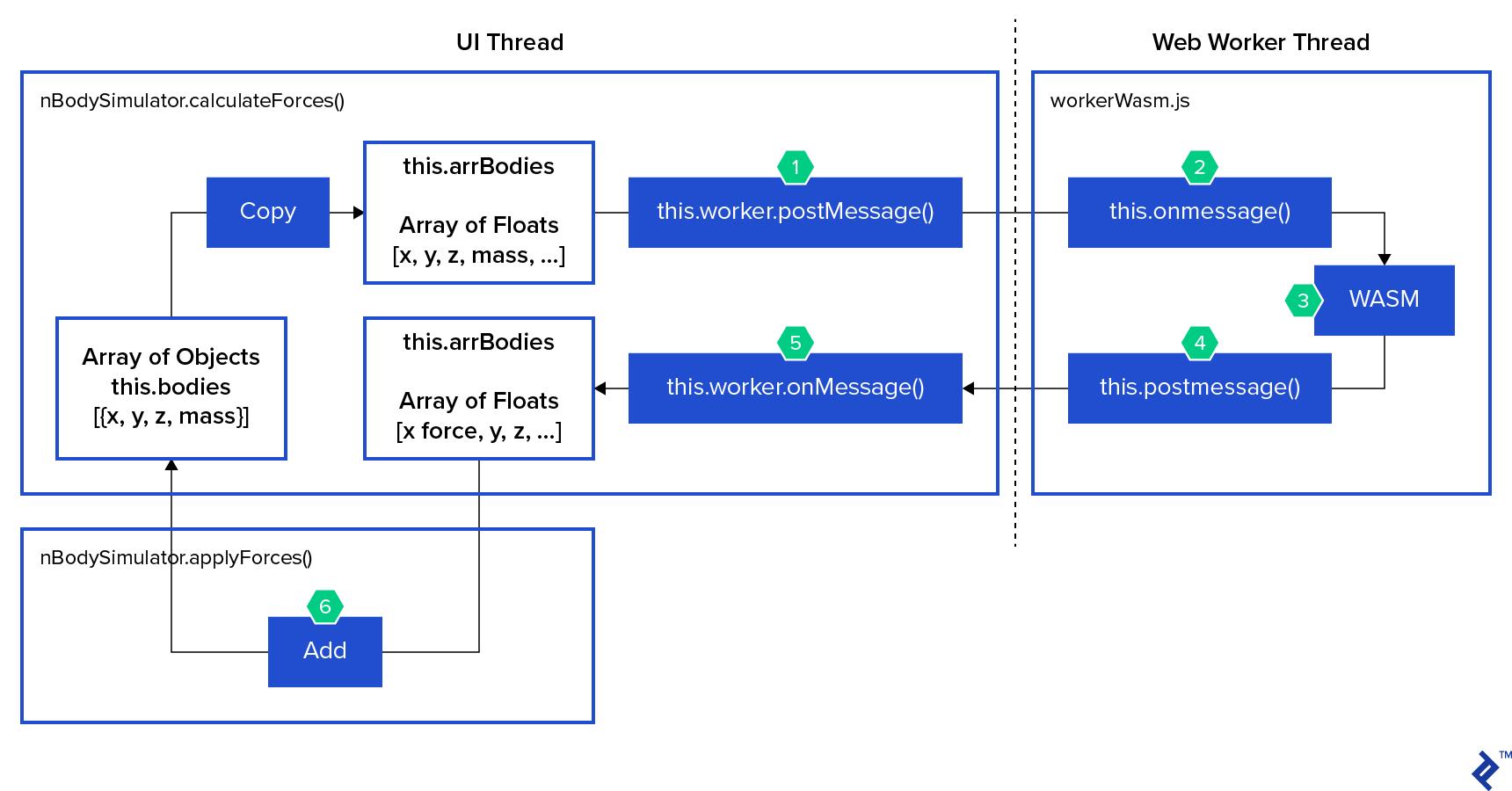 UI thread, web worker thread